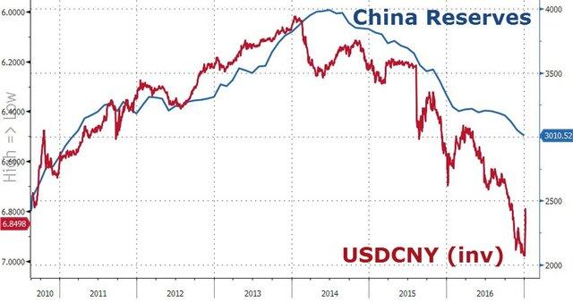 Международные резервы Китая