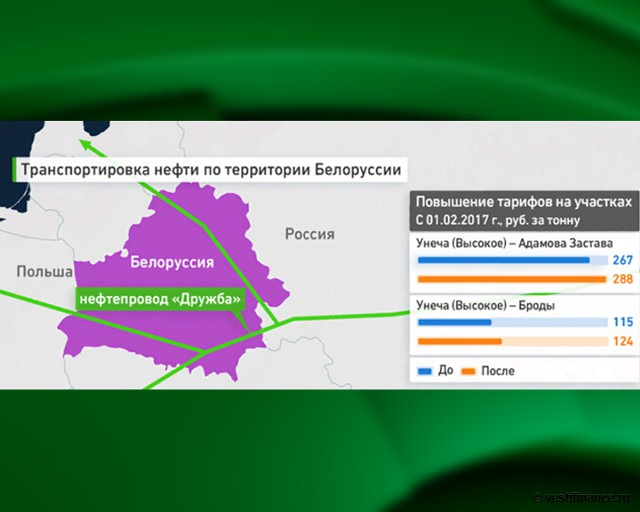 Транспортировка нефти по территории Белоруссии