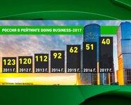 Россия в рейтинге Doing Business-2017