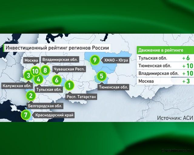 Инвестиционный рейтинг регионов России