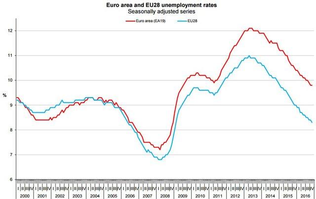Безработица веврозоне вконце осени минувшего года составила 9,8 проц