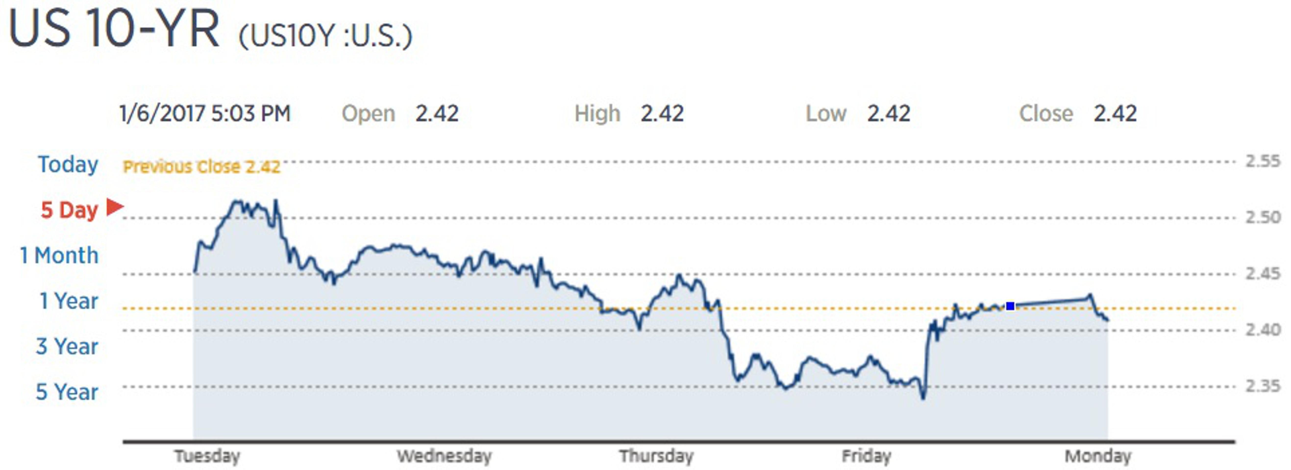 Облигации США вновь привлекают инвесторов