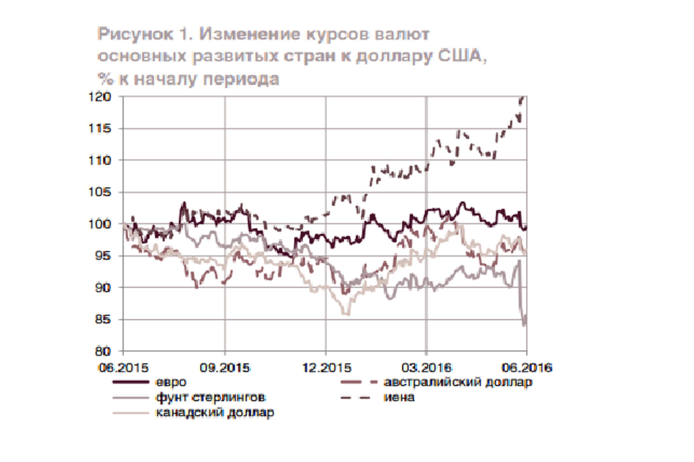 Почему Банк России снова оказался прав