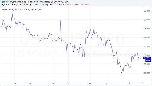 Официальный курс доллараЦБ РФс10января составит приблизительно 59,8961 рубля