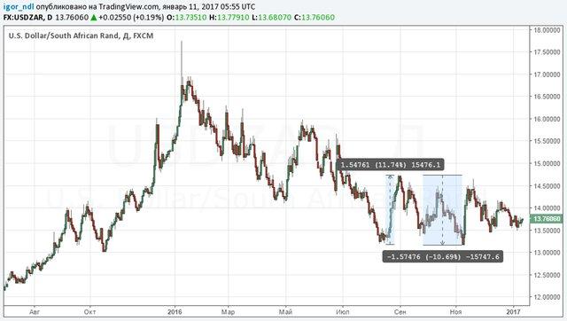 Курс турецкой лиры к доллару опустился до рекордного минимума