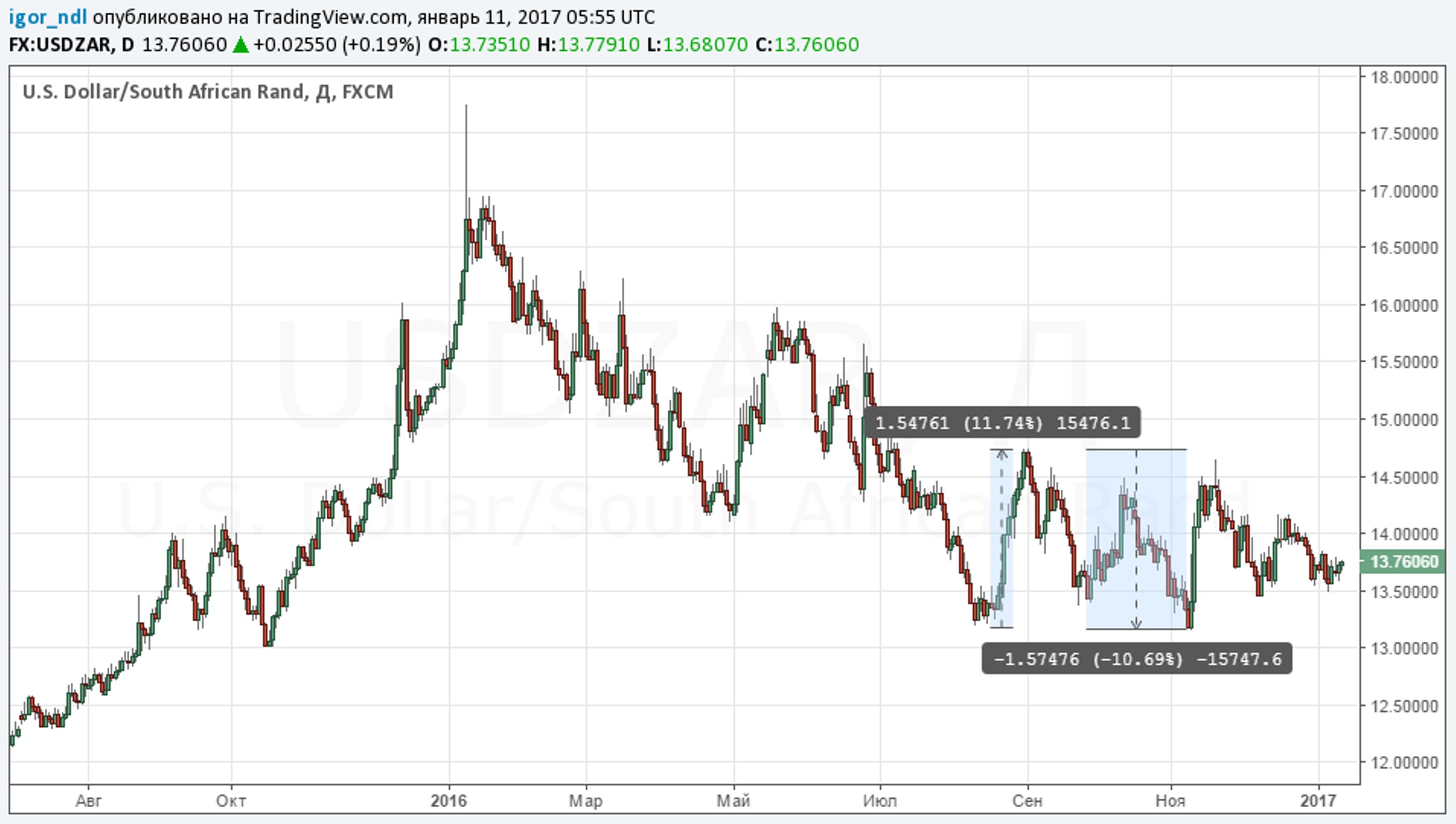Самая нестабильная валюта: хорошо, что не рубль