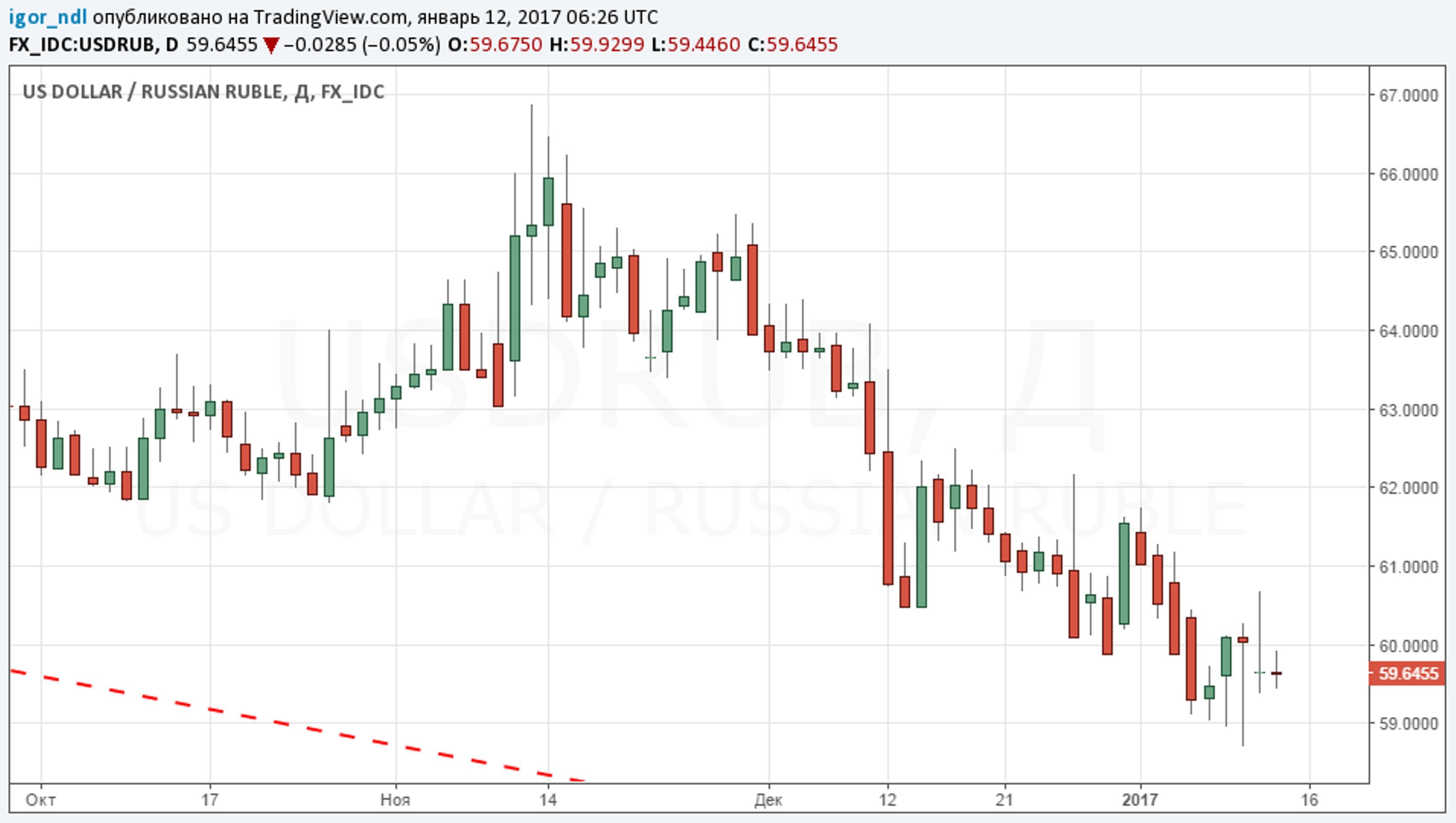 Когда Банк России начнет снижать ставки?