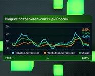 Индекс потребительских цен в России