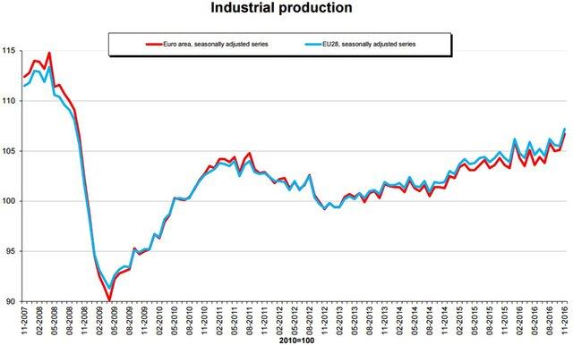Рост индустриального производства веврозоне превысил прогноз