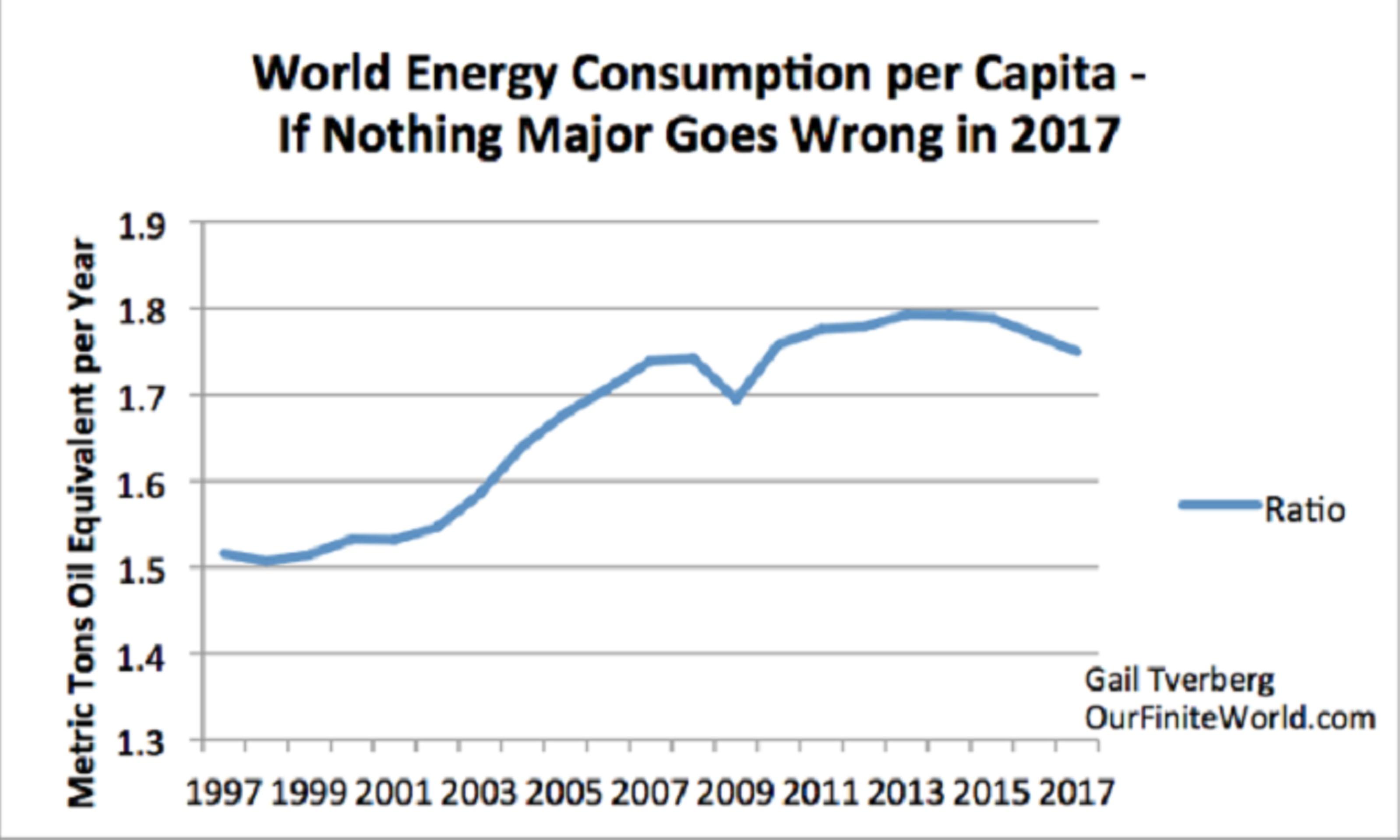 2017 - год, когда мировая экономика начнет рушиться