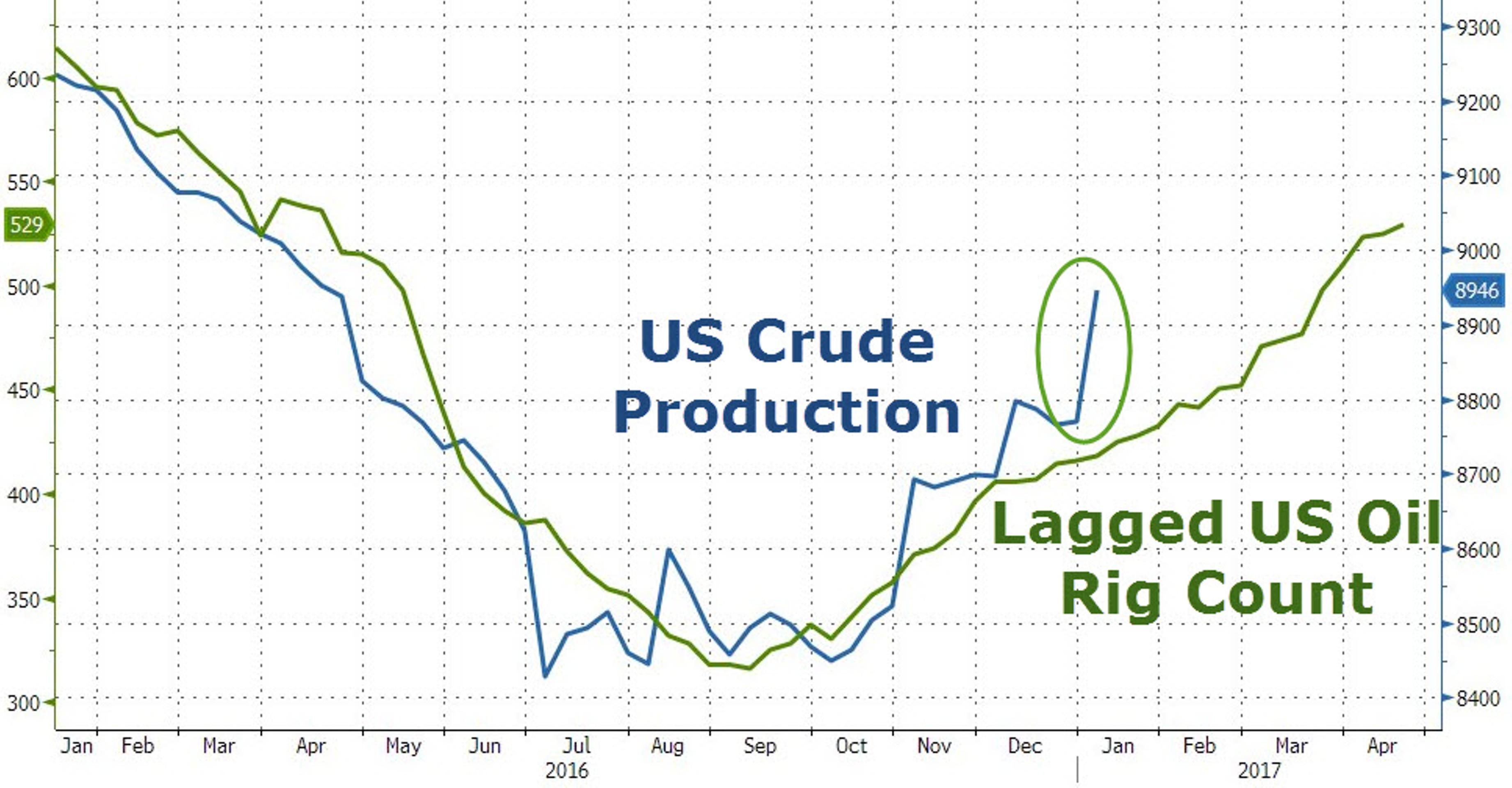 Почему сланцевый бум больше не помеха для нефти