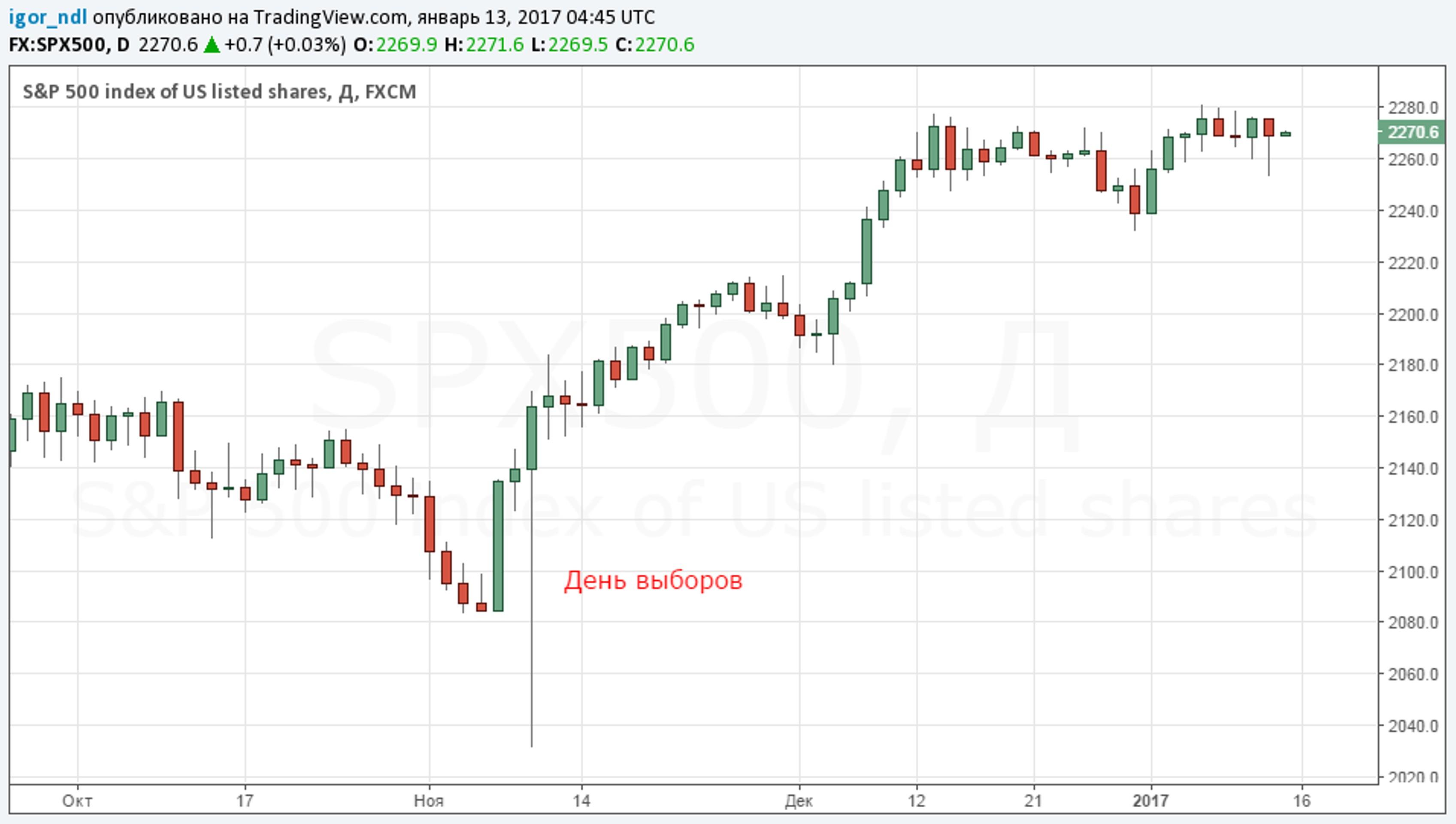 Как Трамп лишил Сороса $1 млрд