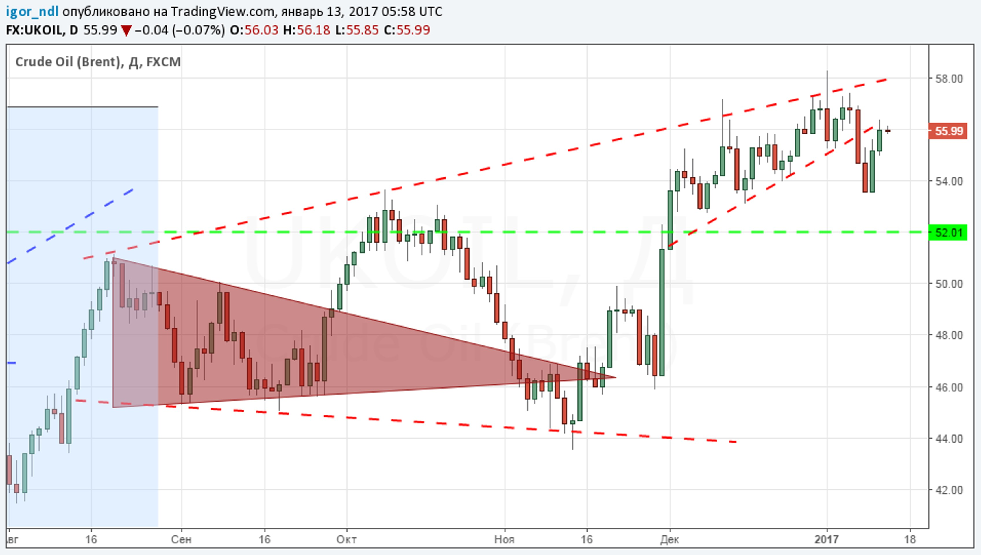 Рынок нефти: каковы шансы на новый обвал?