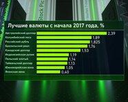 Лучшие валюты с начала 2017 года