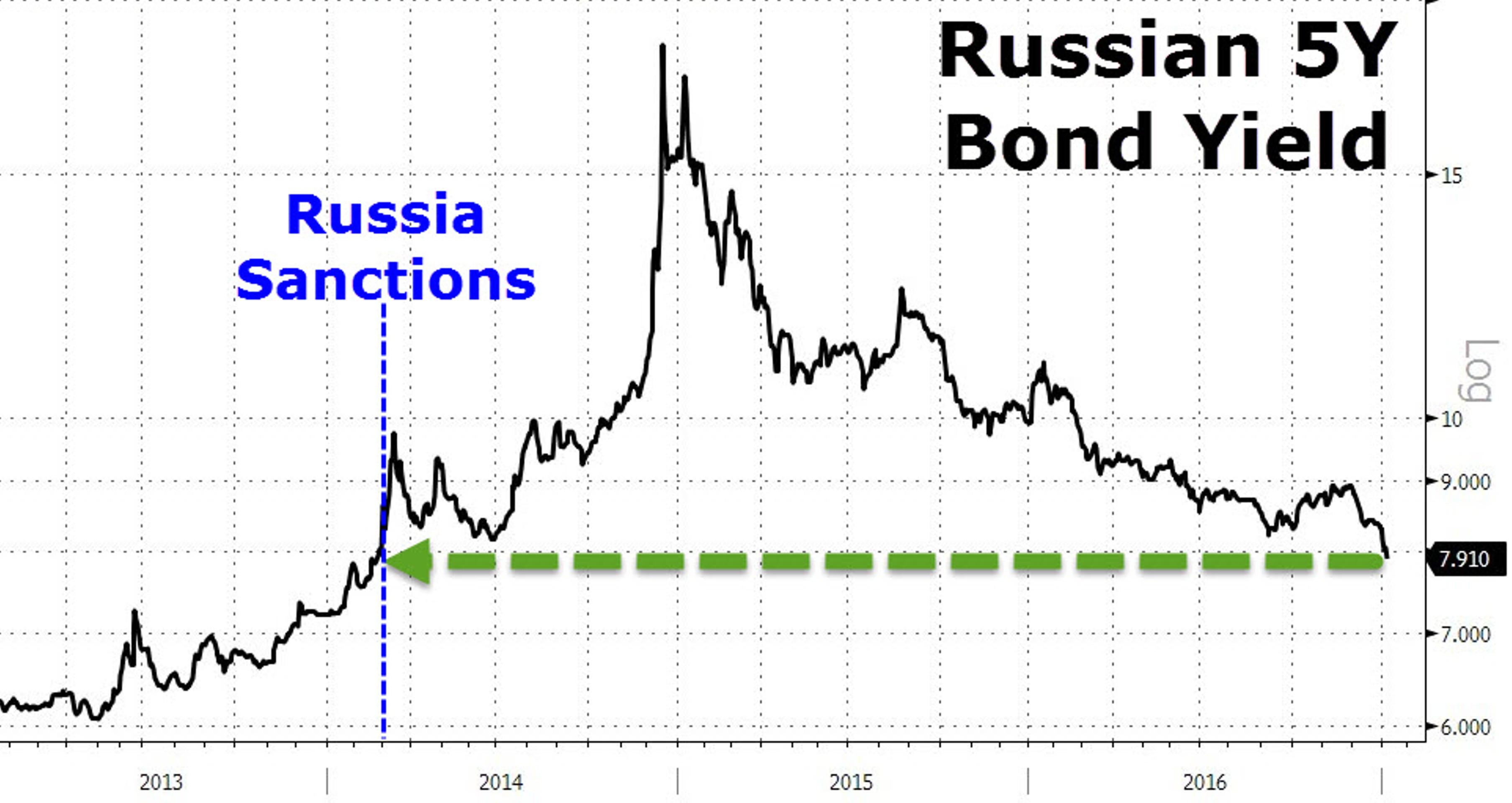 Санкции, такие санкции. Для рынка их уже нет