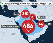 Ирак, Кувейт, ОАЭ, Саудовская Аравия: сокращение добычи нефти