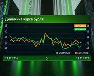 Динамика курса рубля с 22 декабря 2016 г. по 13 января 2017 г.