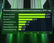 Лучшие валюты развивающихся рынков в 2016 году