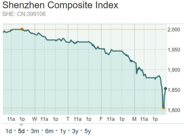 Вести Экономика ― Shenzhen Composite падает на ожиданиях ...: http://www.vestifinance.ru/articles/79949