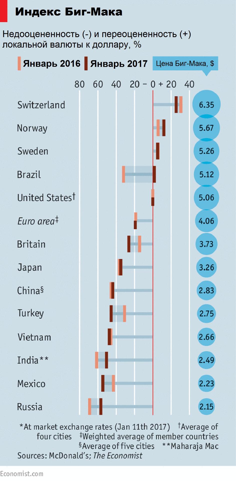 Индекс Биг-Мака: лира, песо и рубль недооценены