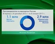 Пассажиропоток в аэропортах России. С 26 декабря 2016 года