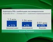 Аэропорты РФ с наибольшим пассажиропотоком. С 26 декабря 2016 г.