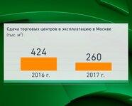 Сдача торговых центров в эксплуатацию в Москве
