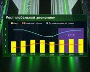 Рост глобальной экономики по данным Всемирного банка