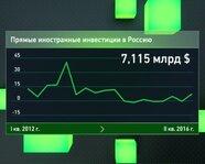Прямые иностранные инвестиции в Россию
