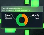 Теневой рынок труда России