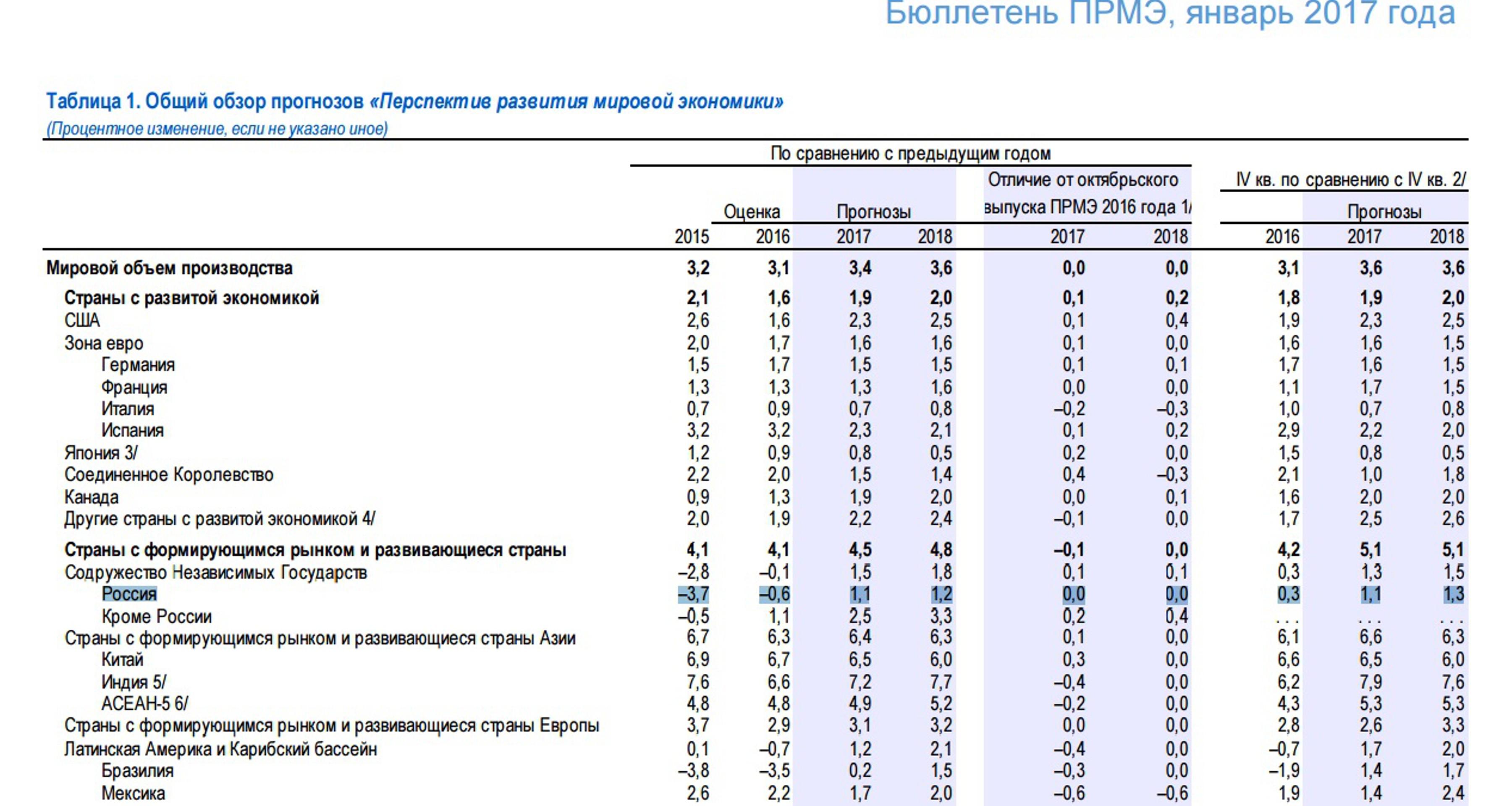МВФ обновил прогноз по ВВП стран и цене нефти