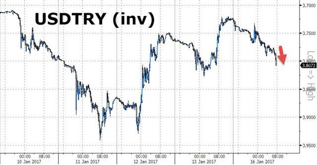 Оперативный курс турецкой лиры