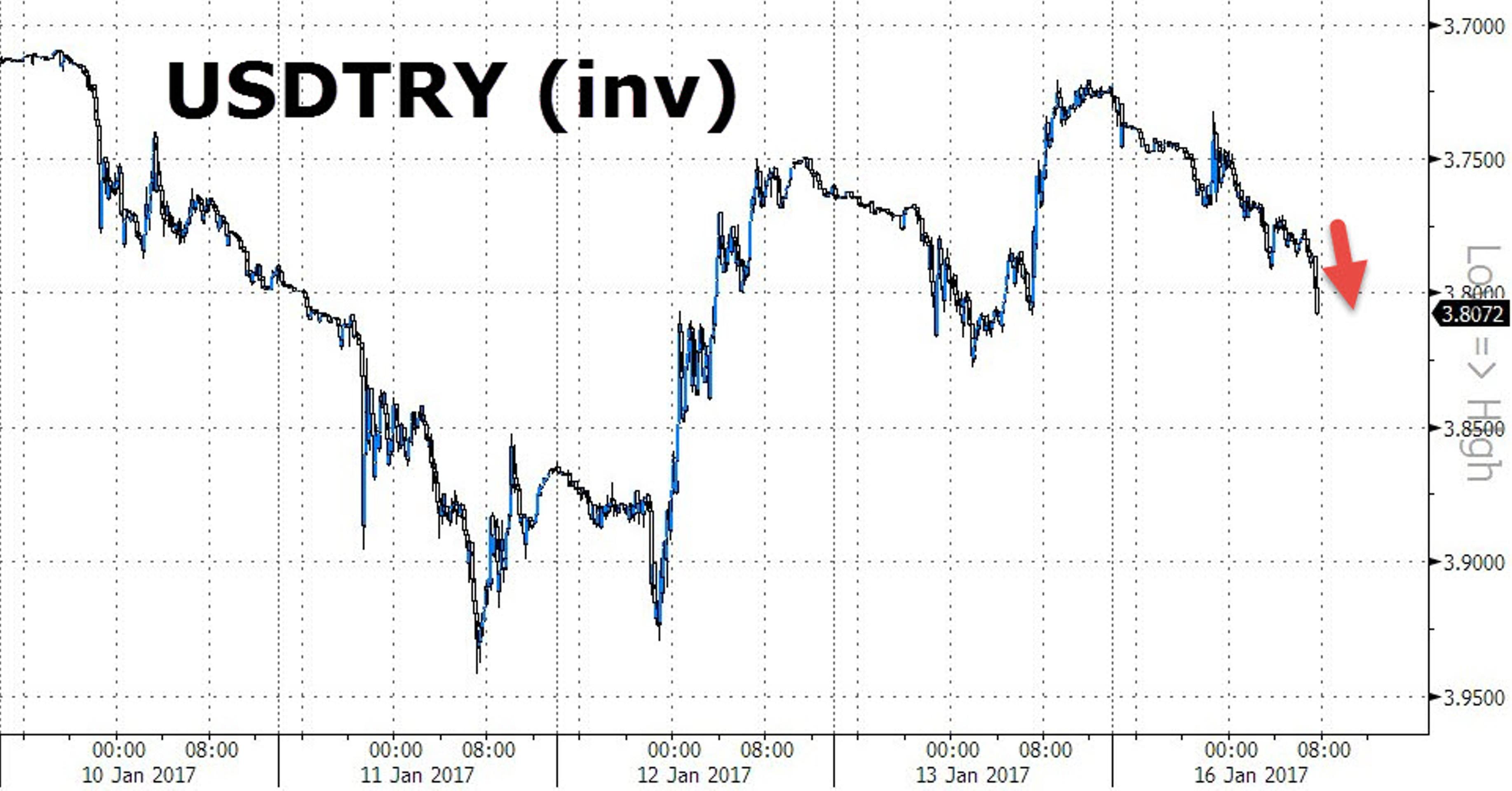 Почему лира - главная беда Турции