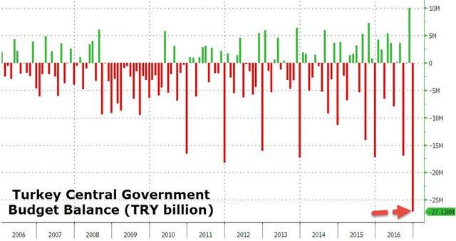 Дефицит бюджета Турции