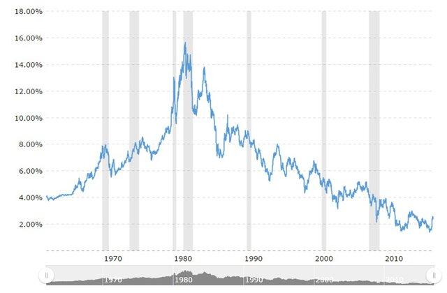 Доходность облигаций США