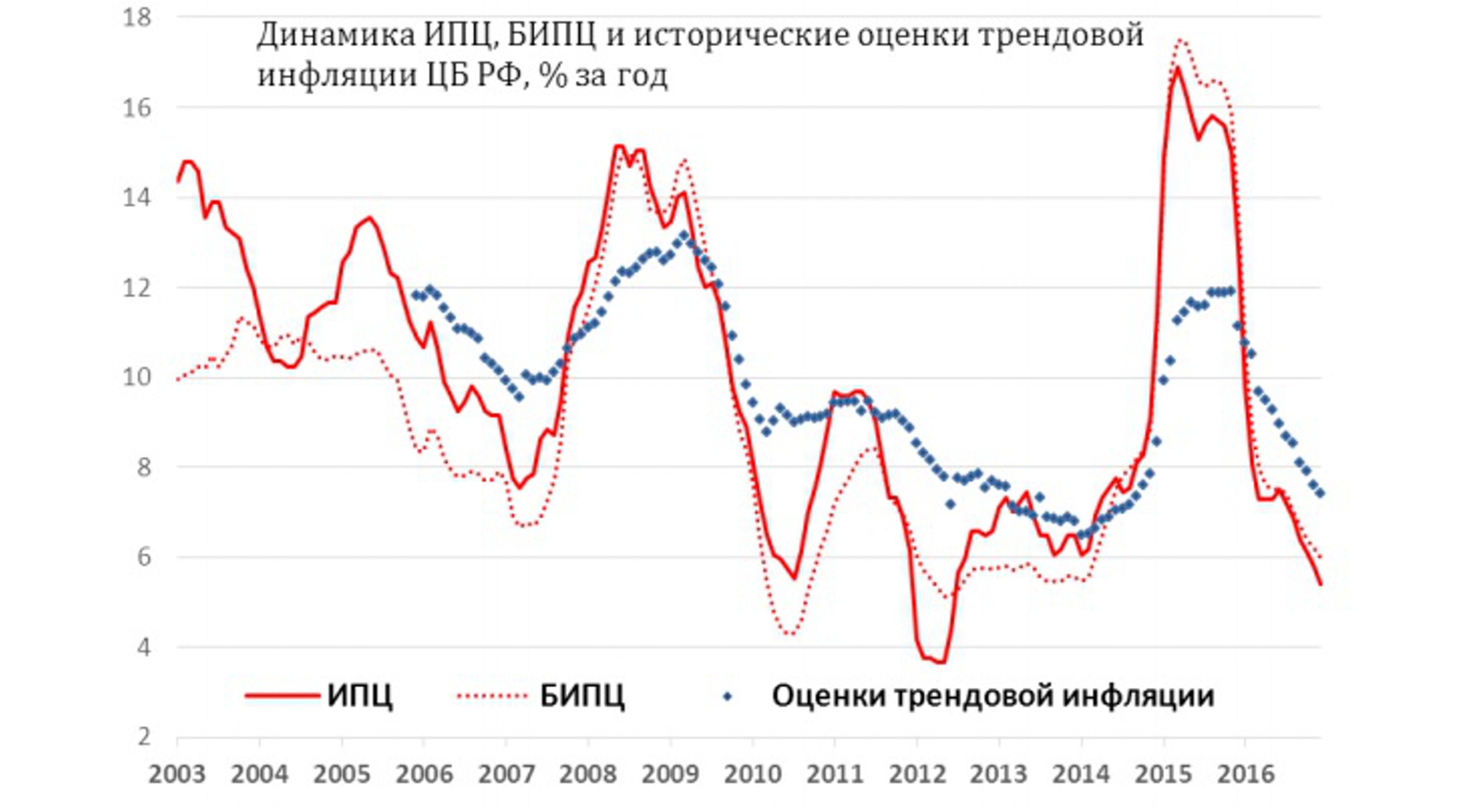 ЦБ: трендовая инфляция замедлилась