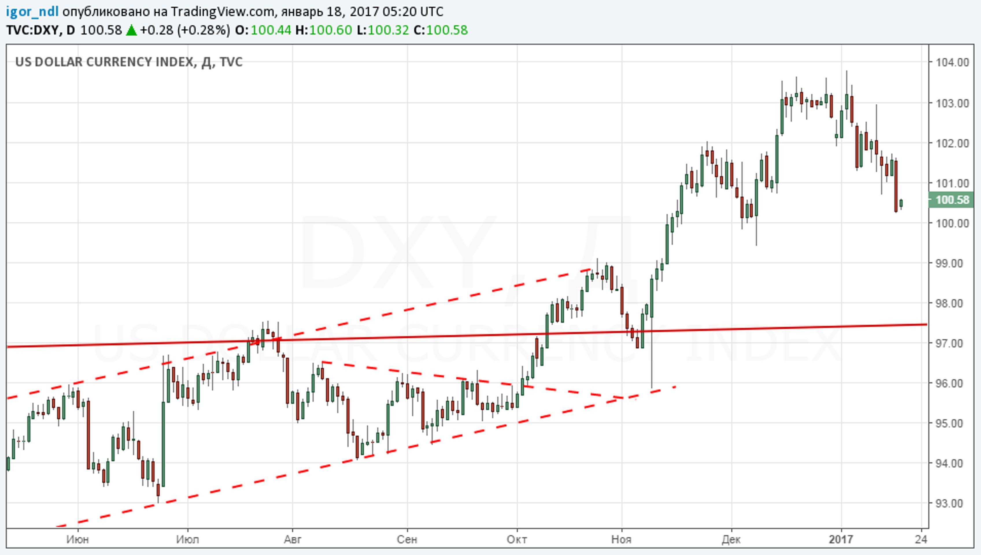 Фондовый рынок США: остаться в живых