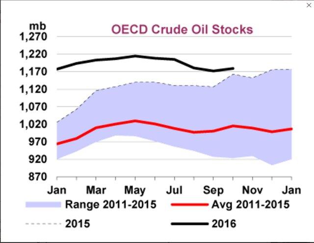 Добыча нефти членами ОПЕК сократилась до33 млн баррелей всутки