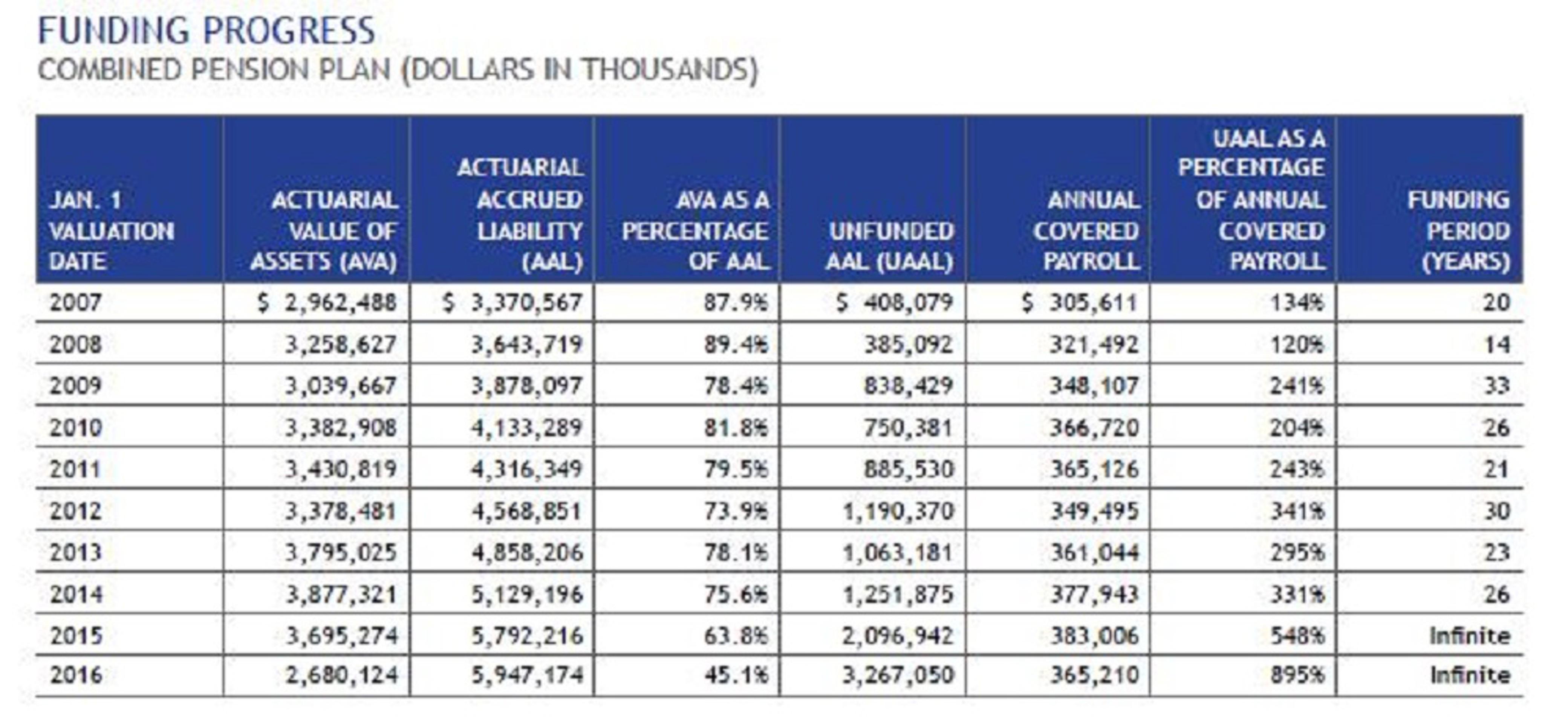 Крах пенсионных фондов США: это только начало