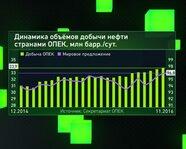Динамика объемов добычи нефти странами ОПЕК, млн бар/с