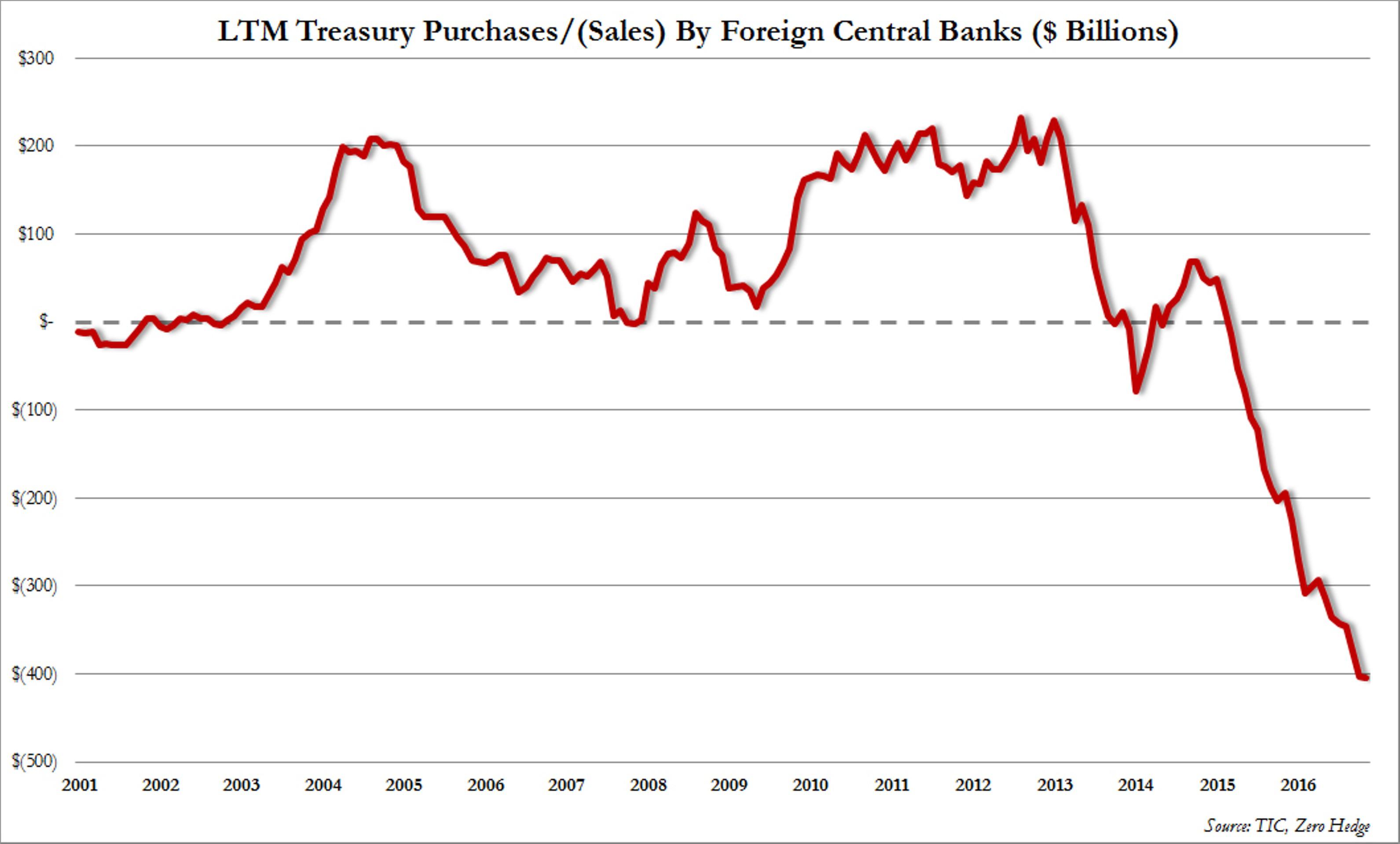 Американский долг выходит из моды