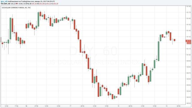 Д.Йеллен: «ФРС США планирует повысить базовую процентную ставку до3%»