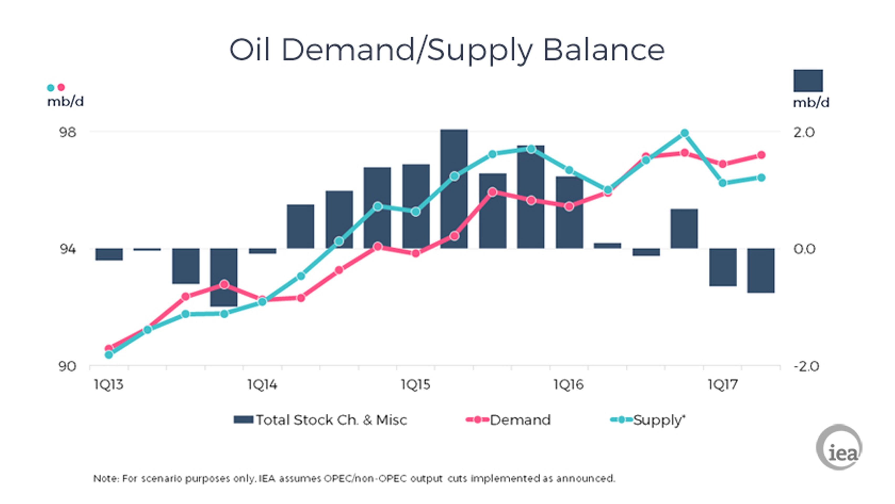 МЭА: рынок нефти приближается к равновесию