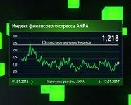 2. Индекс финансового стресса АКРА