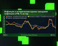 Инфляция и исторические оценки трендовой инфляции в России