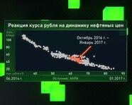 Реакция курса рубля на динамику нефтяных цен