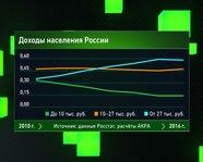 Доходы населения России