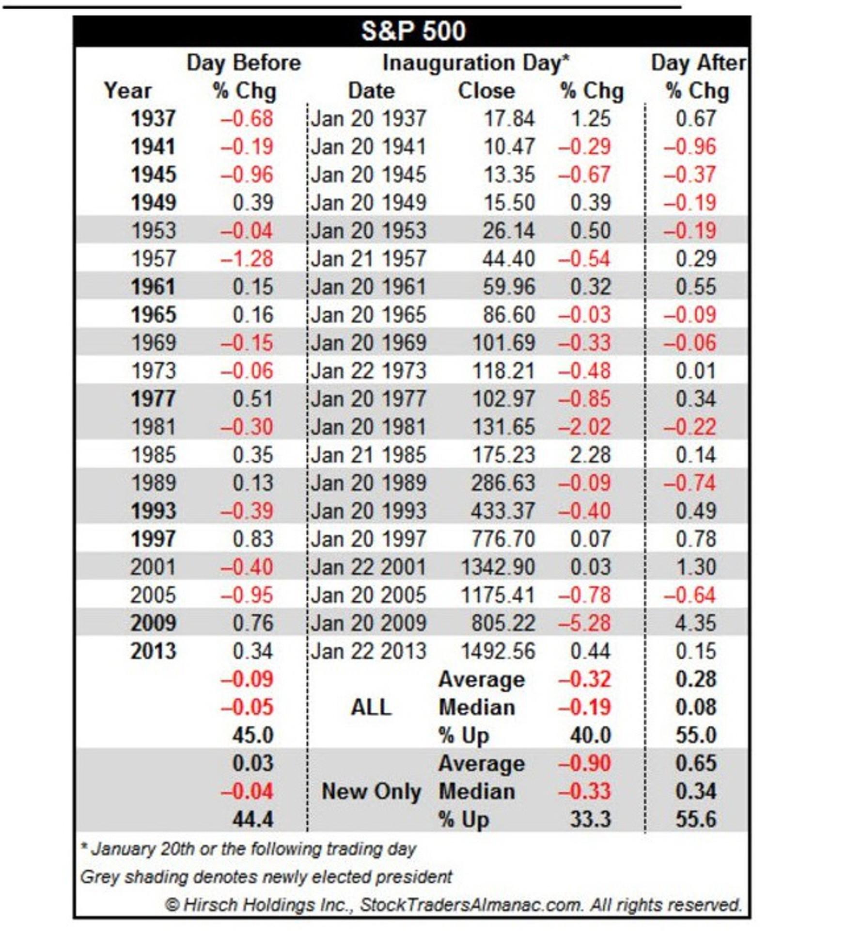 День инаугурации: что это за день в истории рынков?