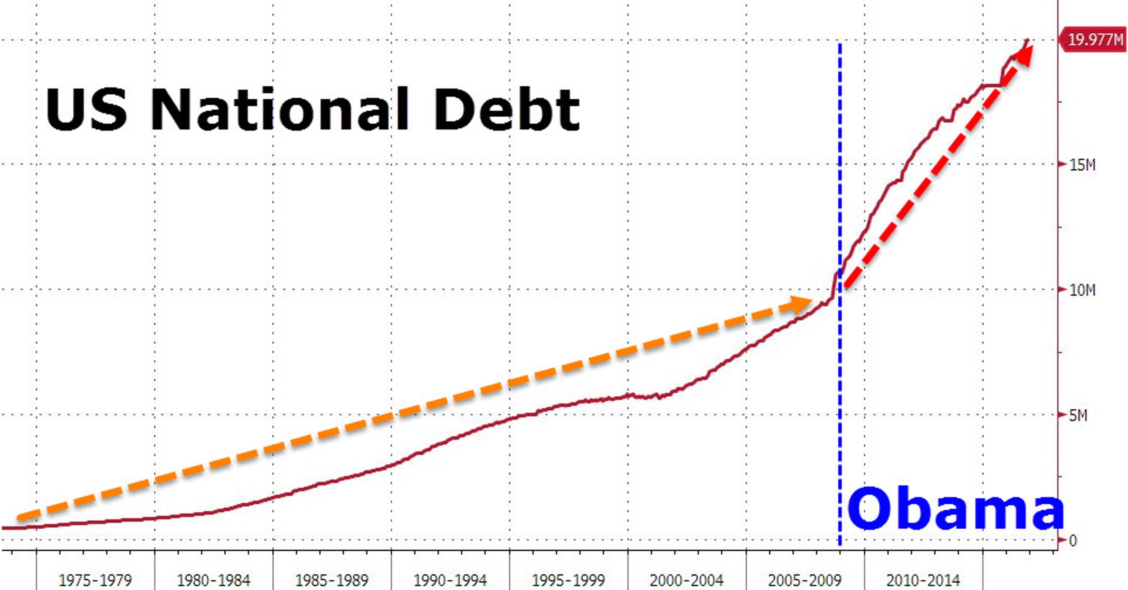 Обама не успел довести долг США до $20 трлн