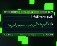 Остатки средств на счетах коммерческих банков в ЦБ РФ